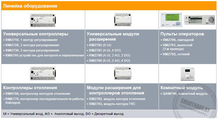 Линейка контроллеров Synco Synco700 Siemens