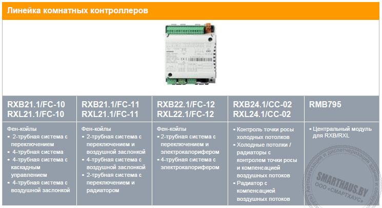 Линейка контроллеров Synco - Synco RXB, RXL Siemens