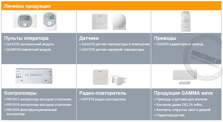 Линейка контроллеров Synco Synco_living Siemens