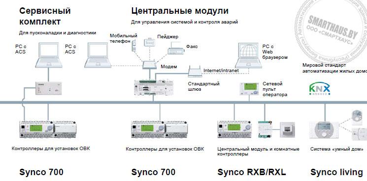 топология системы Synco (KNX)