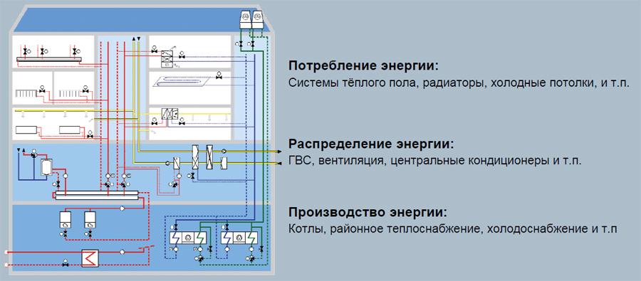 Автоматизация здания, автоматика Siemens