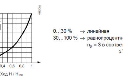 Характеристика расхода клапана