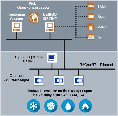 Схема Desigo Siemens