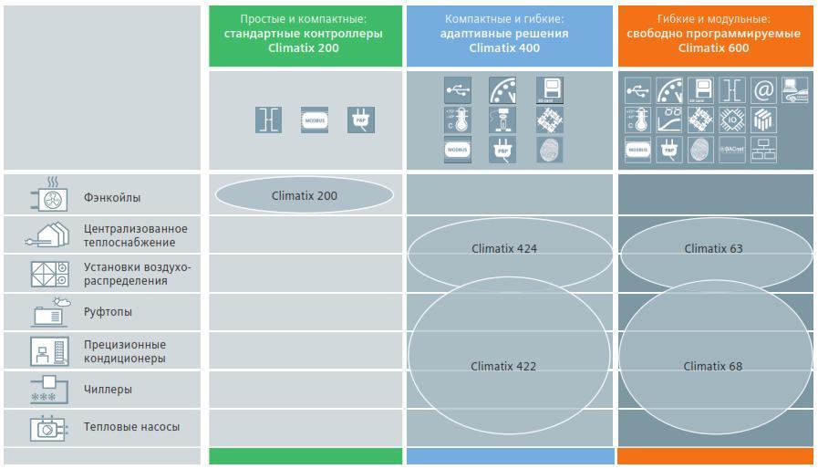 Система управления CLIMATIX Siemens