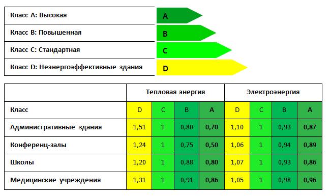 Стандарт EN15232
